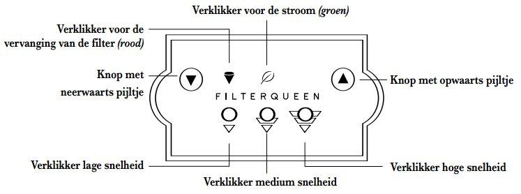 bedieningspaneel filterqueen defender luchtreiniger