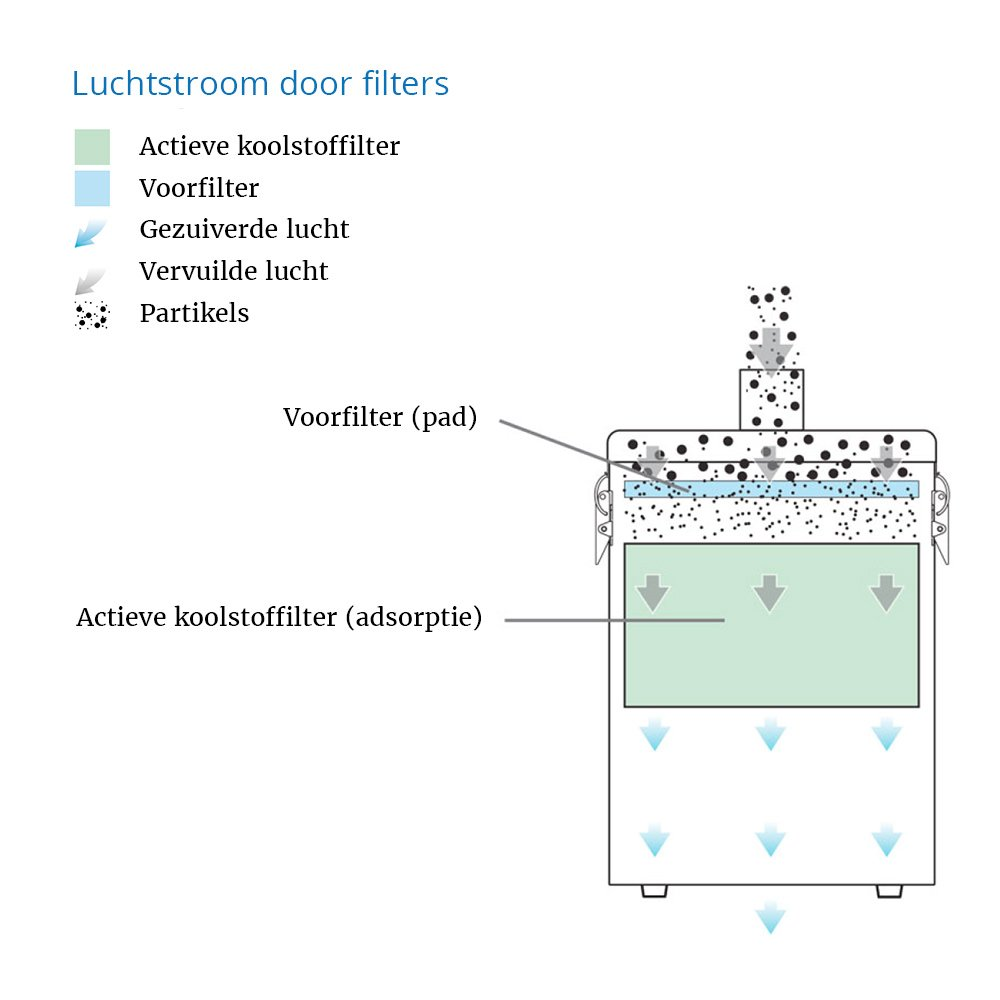 werking luchtstroom losse afzuiging nageltafel Pure Beauty met voorfilter en actieve koolstoffilter